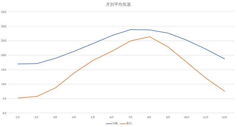 沖縄と東京の月別平均気温比較